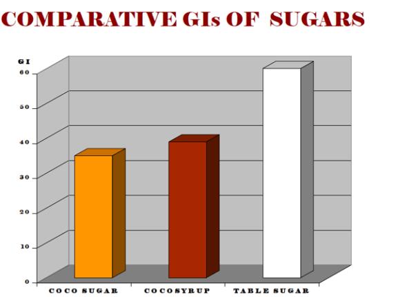 GI of sugars