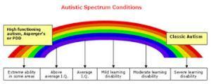#autismawareness #autism #awareness #autismlove
