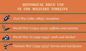 Military War Drug Use Historical Timeline