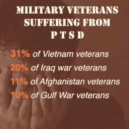 PTSD in the Military