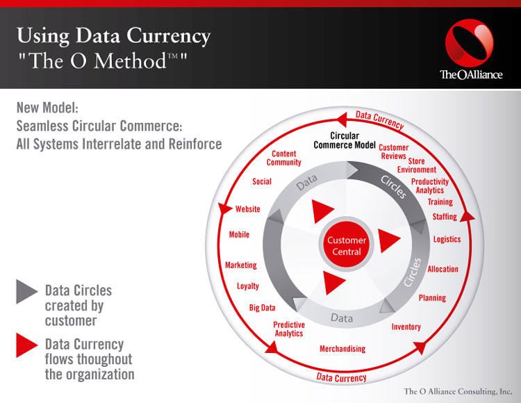 data_currency_the_o_method