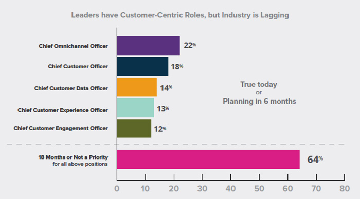 Leaders have customer-centric roles retail industry