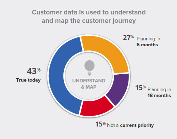Retail Customer Journey