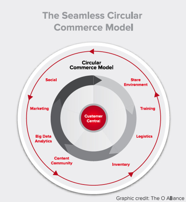 Seamless_Circular_Commerce_Model