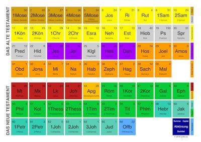 Periodensystem Bibel small