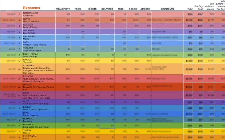 Career Break Budget Google Sheet