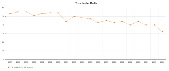 A chart of Americans' trust in media by year, sourced from Gallup.