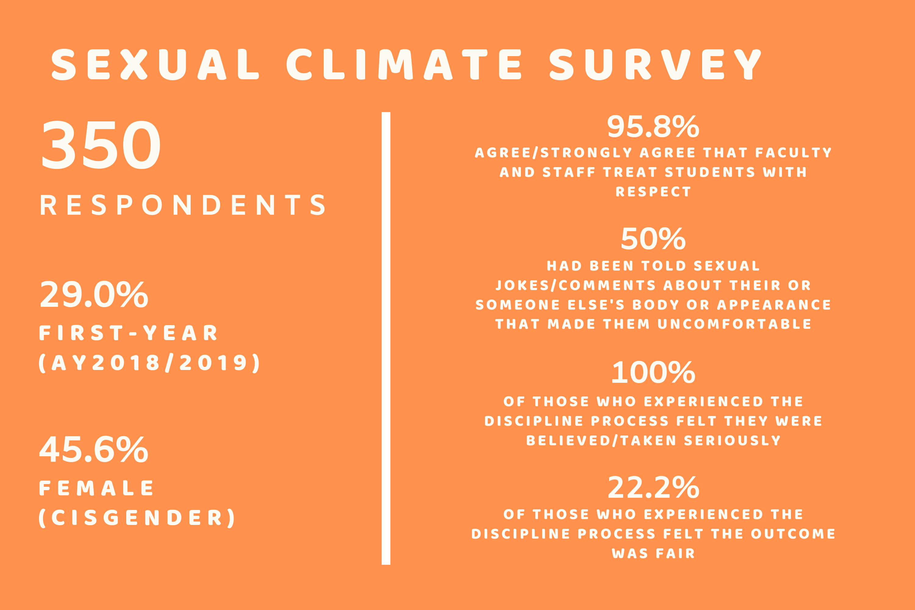 Results of Sexual Climate Survey Announced at Town Hall