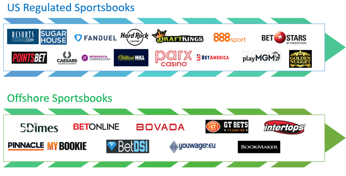 How to Pick an Online Sportsbook - TheOddsBreakers