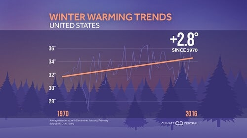 Winter Warming Trends 1970-2016 Climate Central