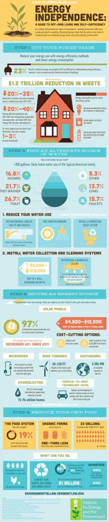 INFOGRAPHIC Energy Independence: A Guide To Off Grid Living and Self Sufficiency