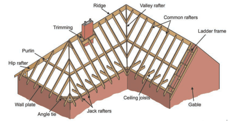Hipped and gable roof components and terminology