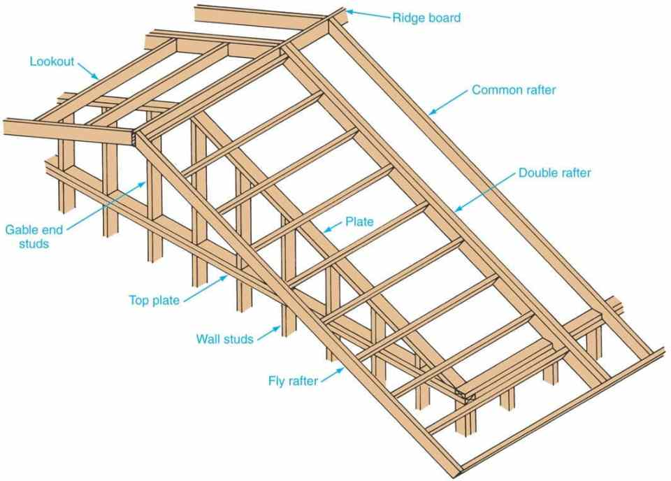How To Build The Perfect Roof Rake Ladder For A Cabin Or