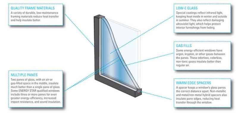 Efficient_Windows