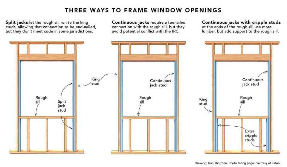 three ways to frame a window