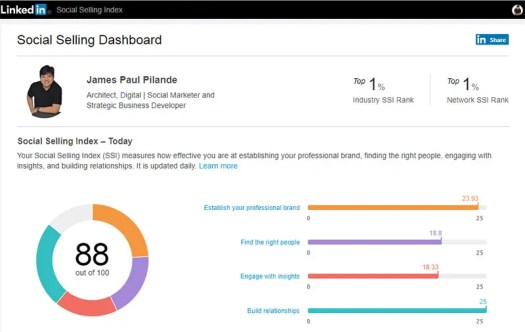 The Office Designer Social Selling Index