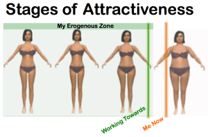 Range of Attractiveness to Me