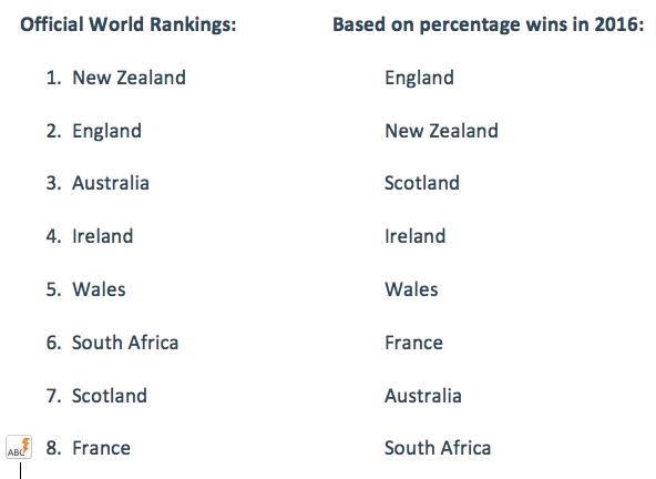world-rankings