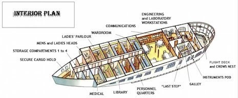 schematic of the Graf's gondola, which combined passenger areas, crew facilities, and ship operations