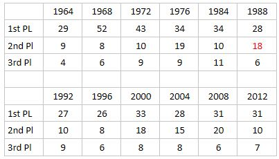 Table represents number of medals won by a country in first, second or third place in medal count. The US team, which includes men's and women's teams, have had the highest Olympic medal count in past 50 years every Games except one, at Seoul in 1988.