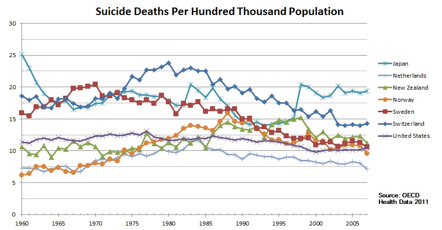 Suicide deaths per 100000 trend