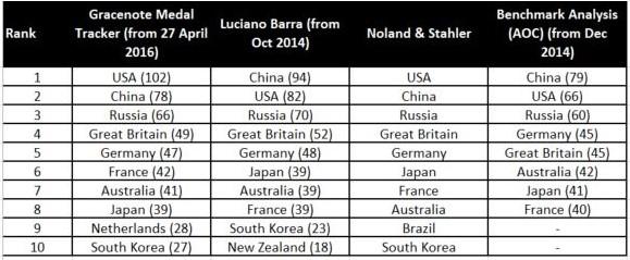 Rio Medals Predictions Table