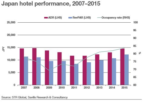 Japan Hotel Performance 2007 to 2015