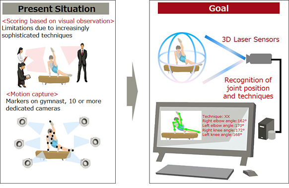 Fujitsu 3D Sensing Technology for Gymnastics