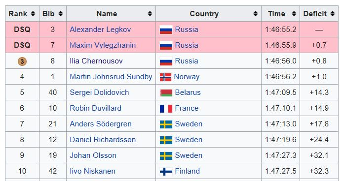 Sochi 50k cross country ski medal standings