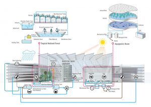 Sunqiao urban agricultural district artists impression