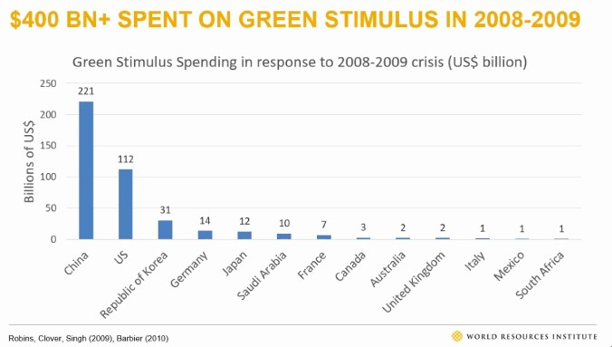 Graph showing which countries spent more on the green economy in response to the 2008-2009 economic crisis