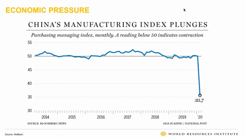Graph showing the effects of the Covid pandemic on China's manufacturing index