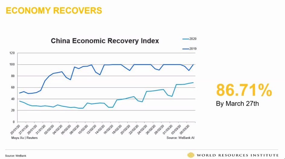 Graph showing China's economic recovery doing it since the pandemic