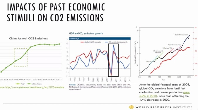 Graphs: The impacts of past economic stimuli on CO2 emissions