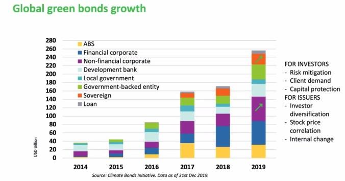Growth of green bonds