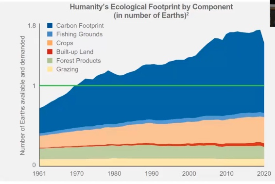 Humanity's ecological footprint from 1960 to 2020