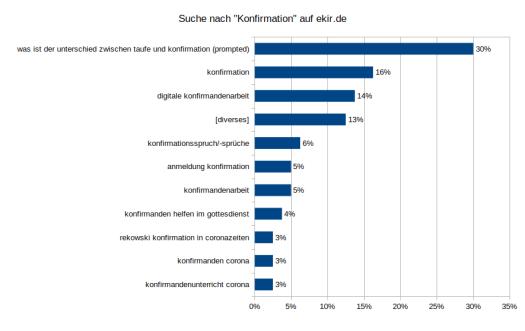 """Suche nach """"Konfirmation"""" auf ekir.de"""