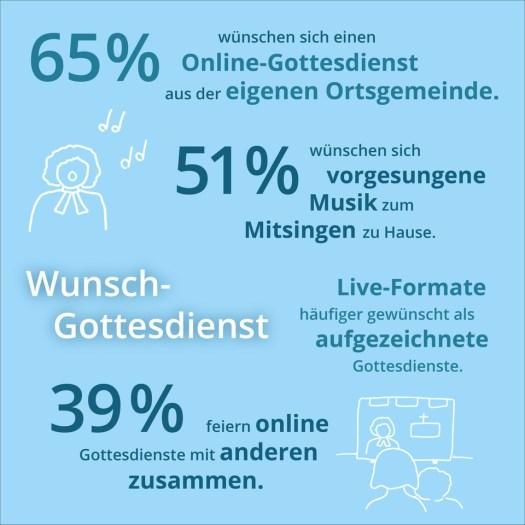 Studie zu Online-Gottesdiensten 2021: Wünsche für digitale Gottesdienste