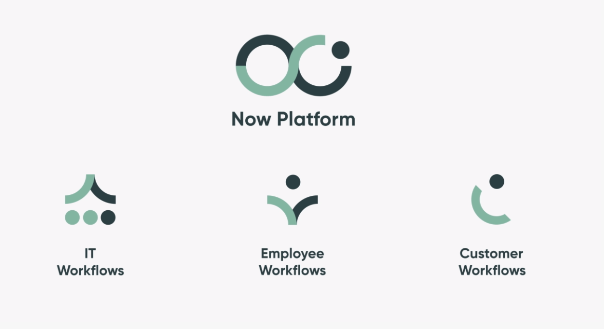 ServiceNow – The platform of platforms