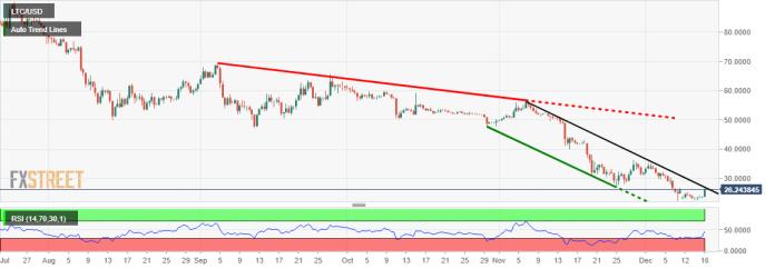 LTC/USD 720-Minute Chart