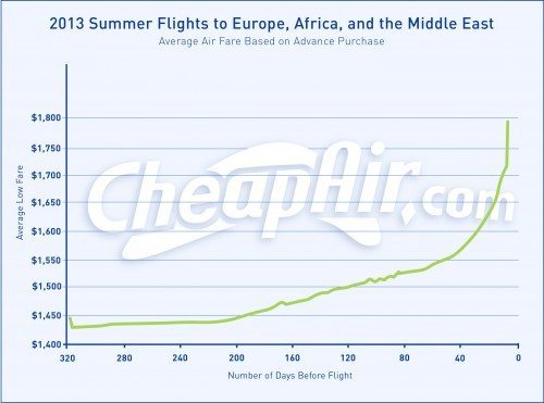 summer-euruope-flights-chart-021714-v1-e1392752705960
