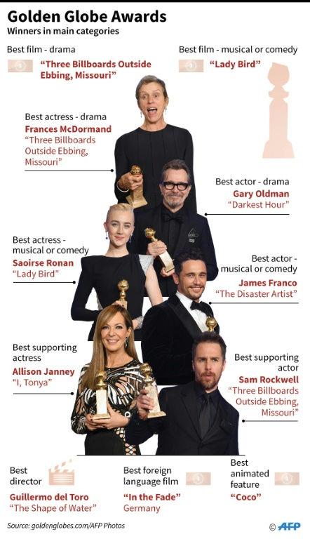 Golden Globe Awards-afp