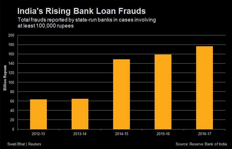 graph of rising bank frauds in india-reuters