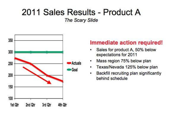The Scary Slide - Get your sales in order!!