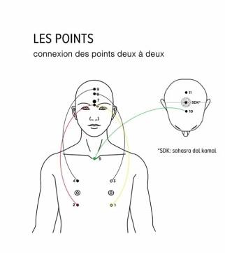 Points Connexion