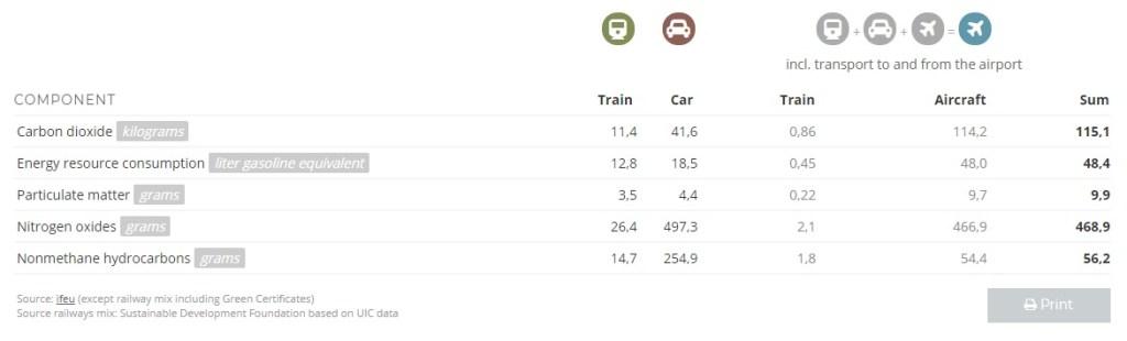 Reizen met trein | Train travel | The Orange Backpack