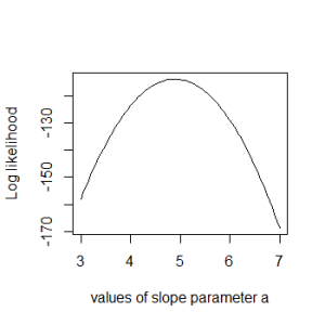 Log likelihood profile of the slope parameter