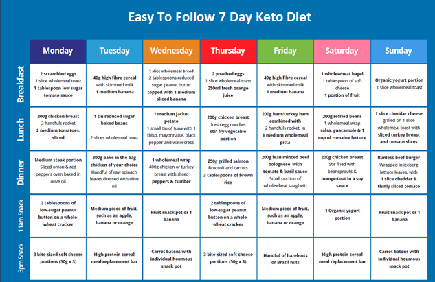 7 Day Ketogenic Diet Meal Plan For Weight Loss