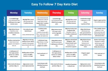 ketogenic diet plan