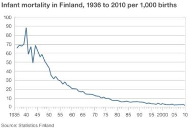 Infant mortality rates Finland